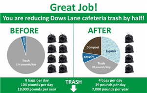 Irvington recycling infographic