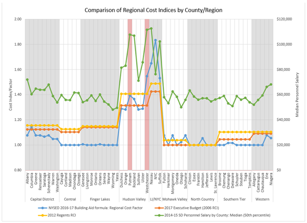 NYS Regional Cost and Salary Graph